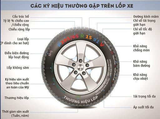 Các thông số cơ bản thể hiện trên lốp xe