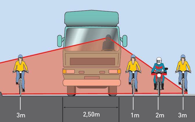 Có rất nhiều điểm mù giao thông cần tránh